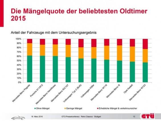Die zehn beliebtesten Oldtimer in Deutschland in der Übersicht der Hauptuntersuchungsergebnisse. (Grafik GTÜ Gesellschaft für technische Überwachung)